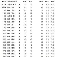 8月成績表
