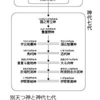 事記の日本神話に徐福は登場しているのか。