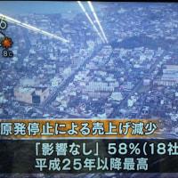 原発停止 影響なし58%。敦賀信用金庫調査