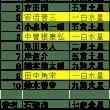 今年の運勢:小泉進次郎、石破・岸田は総理になれるのか?