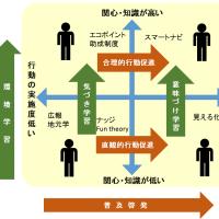 対象に応じた普及啓発と環境学習の施策戦略