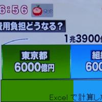 東京オリンピックの費用負担案のグラフが変