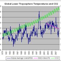 CO2地球温暖化説の嘘=京都議定書は直ちに破棄すべきだ!(2008/11/24、25)