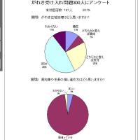 がれき反対71%のアンケート結果