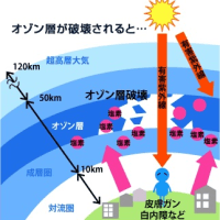 �� Measure of UltraViolet Rays  Strongest.�糰���к� �Ƕ���