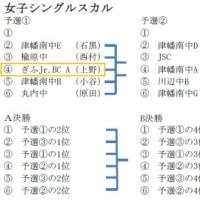 第7回U15つばたレガッタ(競漕日程・組合せ)