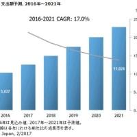 IoTの年間成長率とLPWA