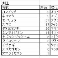 バンケツ鶺鴒台産魂数データ※20170613現在