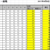 第14回詰将棋解答選手権初級戦・一般戦成績(倉敷会場)