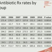 ICAAC2015 Session48 「抗菌薬使用の量的・質的評価」#7