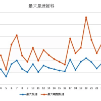 今朝の東京スカイツリー、2014/2/24