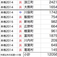 福島県の甲状腺がん:市部比較:先行[本宮>二本松>白河]、本格[伊達>本宮>南相馬]