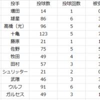 2017.5.15. 1週間振り返り(5/9~5/14)