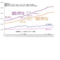 過去成績グラフ №4/4 です。