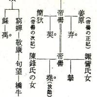 舜と禹の後裔