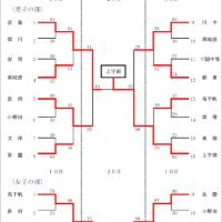[大会結果]第64回山口県中学校春季体育大会