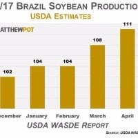 ブラジル大豆生産高上方修正