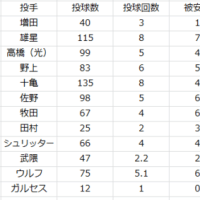 2017.5.22.1週間振り返り(5/16~5/21)
