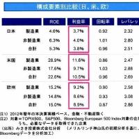 【改訂】iDeCoで日本経済改造 ズバリROE投資!