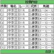 馬券買った(CBC賞・ラジオNIKKEI賞)