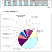 タグ別・月間いろいろ調査 MikuMikuDance 2016年4月うp分編