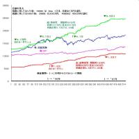 過去成績グラフ №2/4 です。