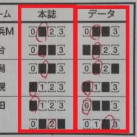 第931回minitoto-A組 「totoMEGAレボリューション」で1等! 「totoGOAL3」も2等が的中!