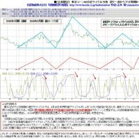 サンプル 東京コーン 60分足サイクル分析 4月19日午前版