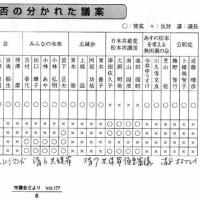 松本市議会3月定例会賛否が分かれた議案