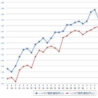 レギュラーガソリン、前週比0.6円高の139.9円…3週連続の値上がり