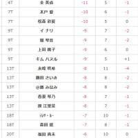 2016ノブタレディス 最終日速報10:50 笠りつ子-16でトップ、2打差で鈴木愛