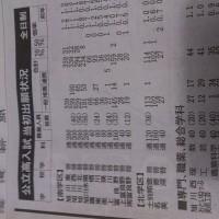橋本奈々未効果で旭川西高校の倍率驚異の1.7倍