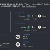 【FM2016】3年目-3 リーグ1