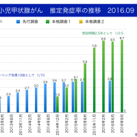 福島県小児科医会の甲状腺検査見直し要請を憂慮する