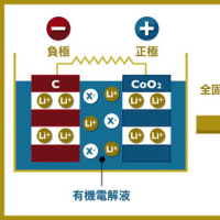 memo ∞「菅野了次/全固体電池 次世代電池の有力候補(2017年5月12日)」