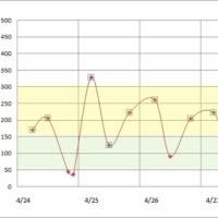 4月24日から30日までの血糖値