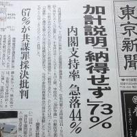 加計問題の政府説明「納得せず」73.8%