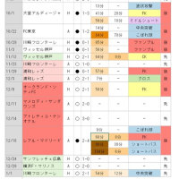 2016シーズンまとめ~失点パターン~