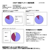 6月CRAFT例会報告 及び アンケート集計結果