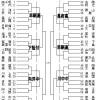 県選手権大会の組合せ【速報】