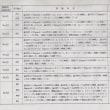 捏造論文(琉球大学、長崎大学での研究不正)