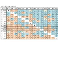 2012年春季リーグ戦 レギュラー 対戦成績