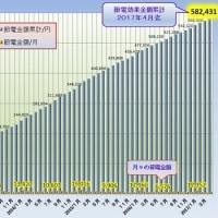 #節電効果 ちりも積もれば…582,431円 2011年5月~2017年4月迄(ロッキーの節電大作戦)