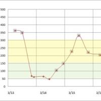 3月13日から19日の血糖値