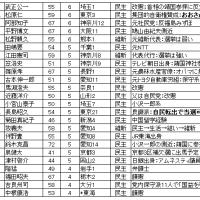 選挙予測(3) 衆議院総選挙の予測 コラム(162)