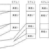 ゲーデルの定理-2.1- モデルと公理系
