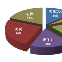 百年後の日本のエネルギー事情・脱原発問題