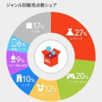 フリマアプリ  (bon)
