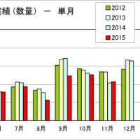 粘着テープの2015年12月の出荷実績、日本粘着テープ工業会