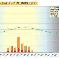 10月21日 時間別発電量